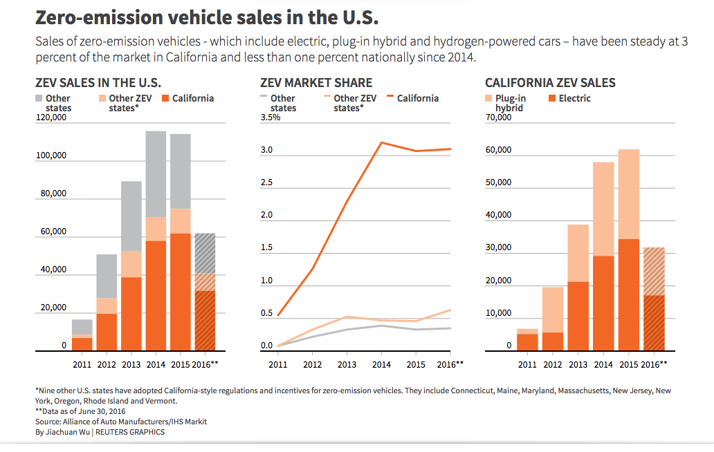 Vehicle Manufacturers In California Zero Emission Vehicle Sales In The U S