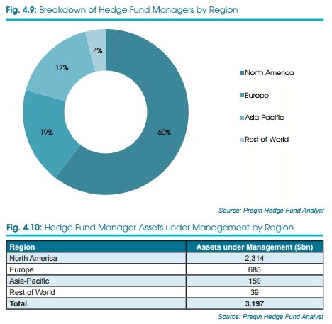 Preqin-Global-Hedge-Fund-Report