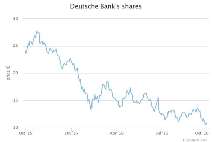 deutsche-shares