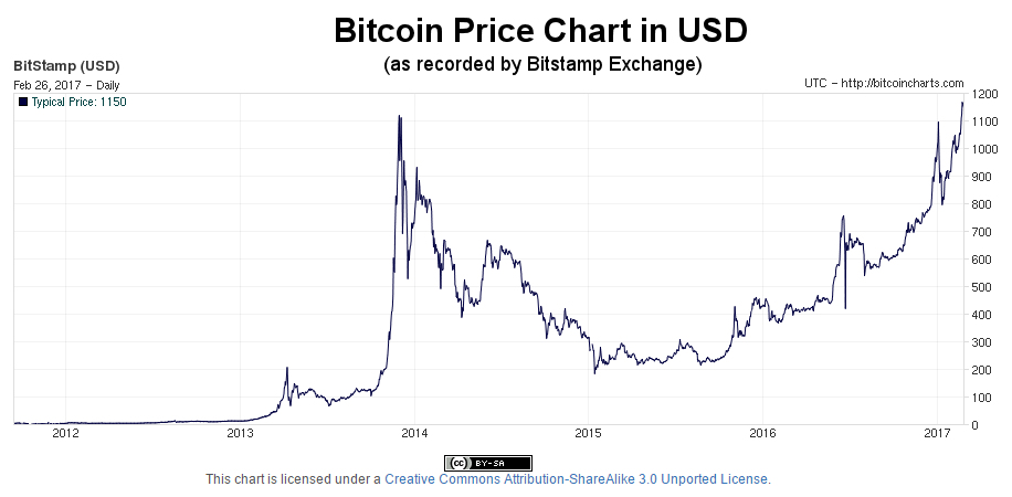 Bitcoin Rate History Top Car Release 2019 2020