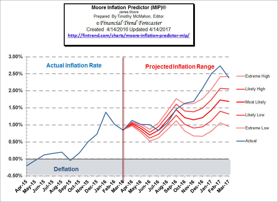 Inflation Forecast Moore Inflation Predictor (MIP) ©