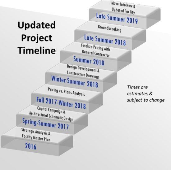 Building Project Timeline - First United Methodist Allen