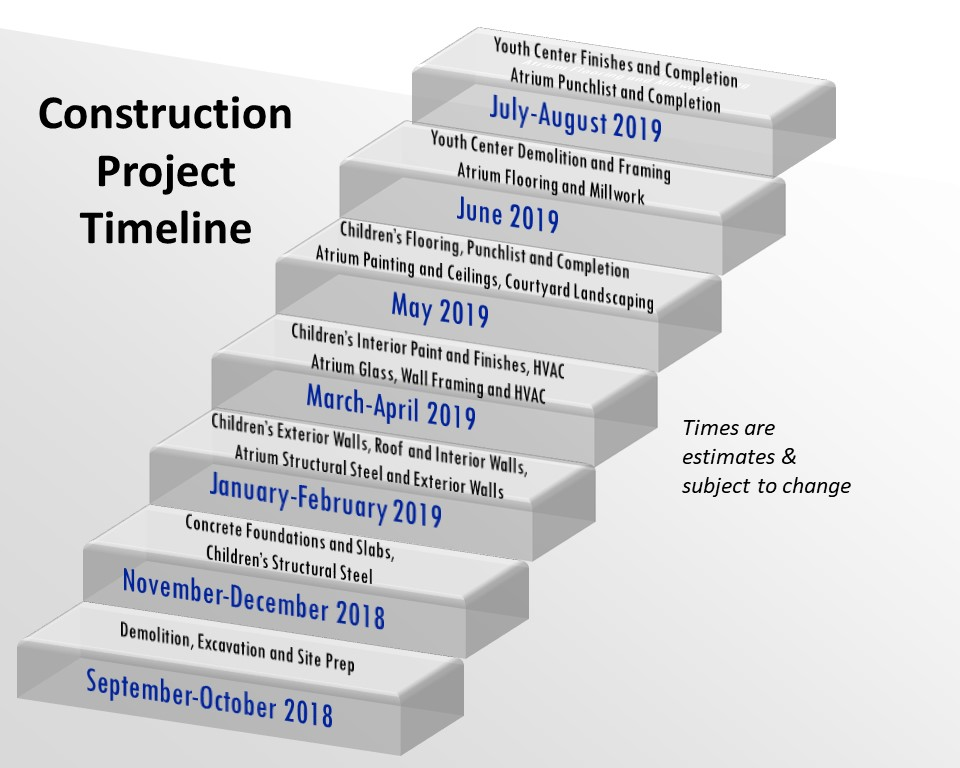 Construction Project Timeline - First United Methodist Allen