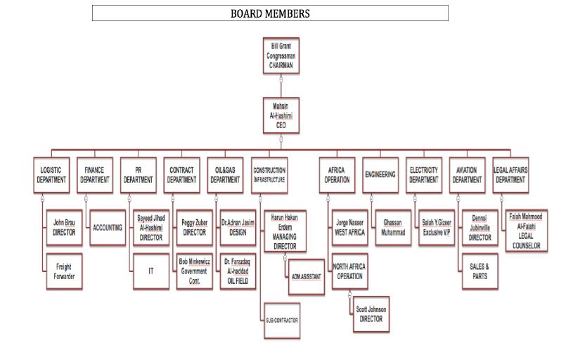 Management Team \u2013 Firstar