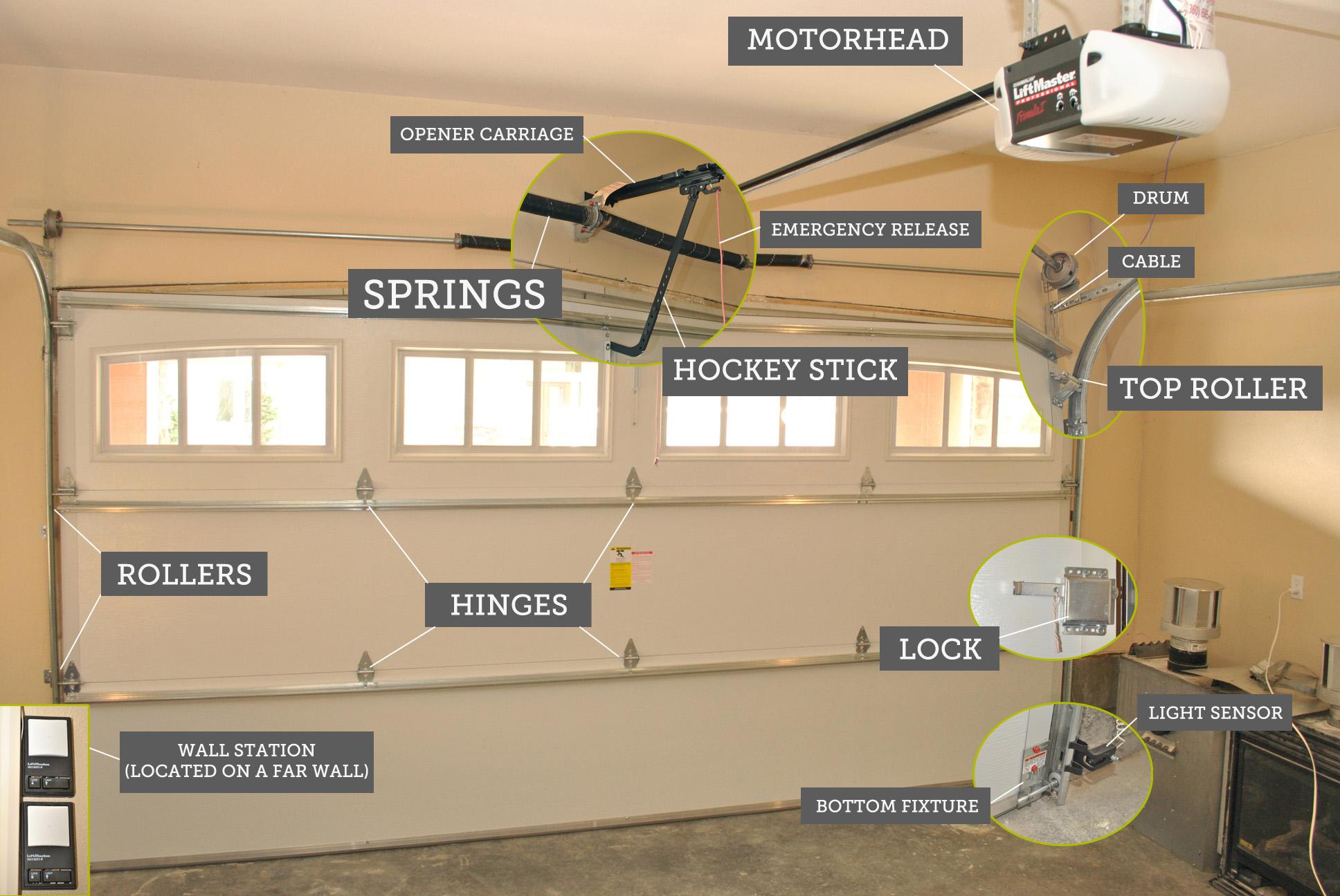 Common problems with garage door garage door openers