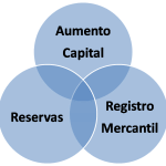 Aumento Capital