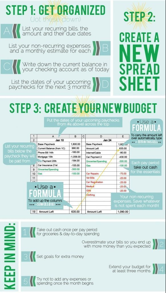 A Better Way to Budget The Fiscal Fitness Budgeting Method