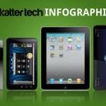 comparacion-de-tablets-ipad-playbook-xoom-streak1