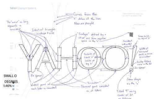 yahoo logo human resources technology