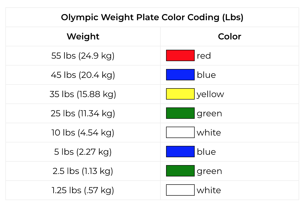 Pounds In Kg Why Do Olympic Weight Plates Have Colors Updated 2019