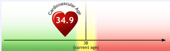 My heart is 34, how old is yours? Take the test to find out!