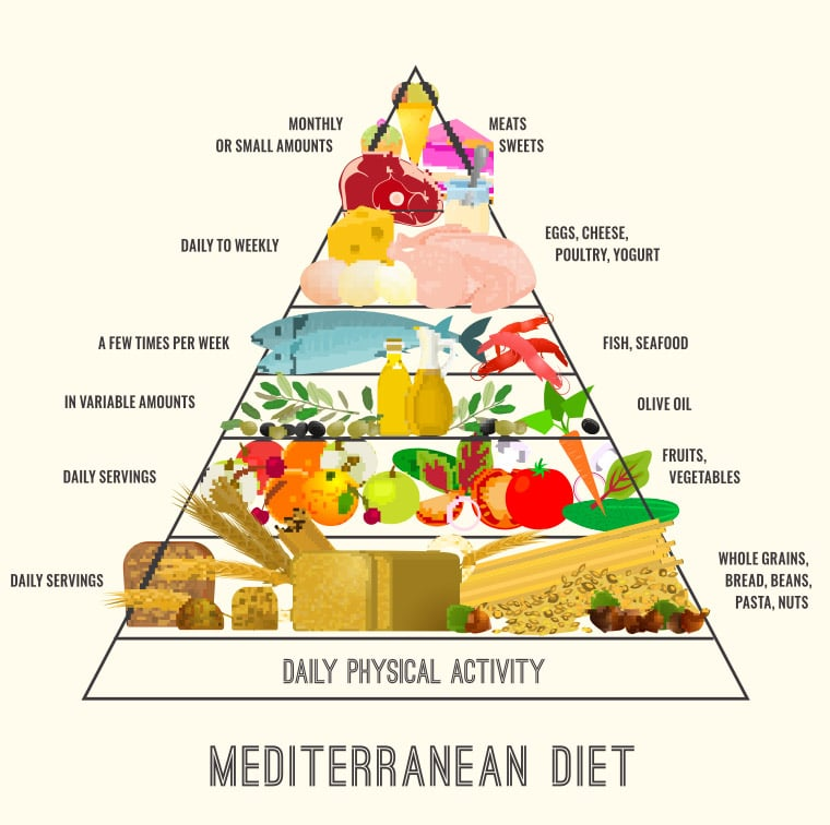 Mediterranean Diet Plan \u2013 Weight Loss Results Before and After Reviews
