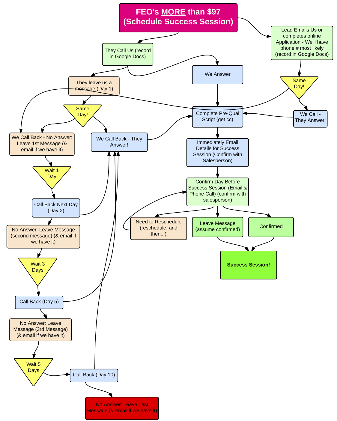 Process Flow Diagram Google Auto Electrical Wiring Docs