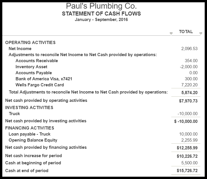 sample financial statement for small business