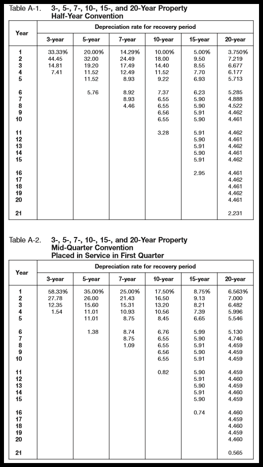 how to use macrs depreciation table