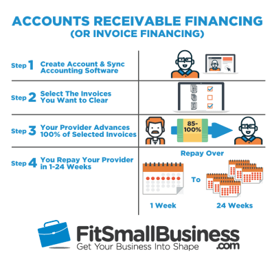 AR Financing & Invoice Financing - The Ultimate Guide