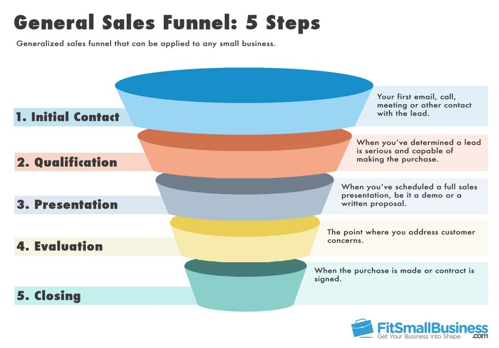 Sales Funnel Templates, Definition  Stages