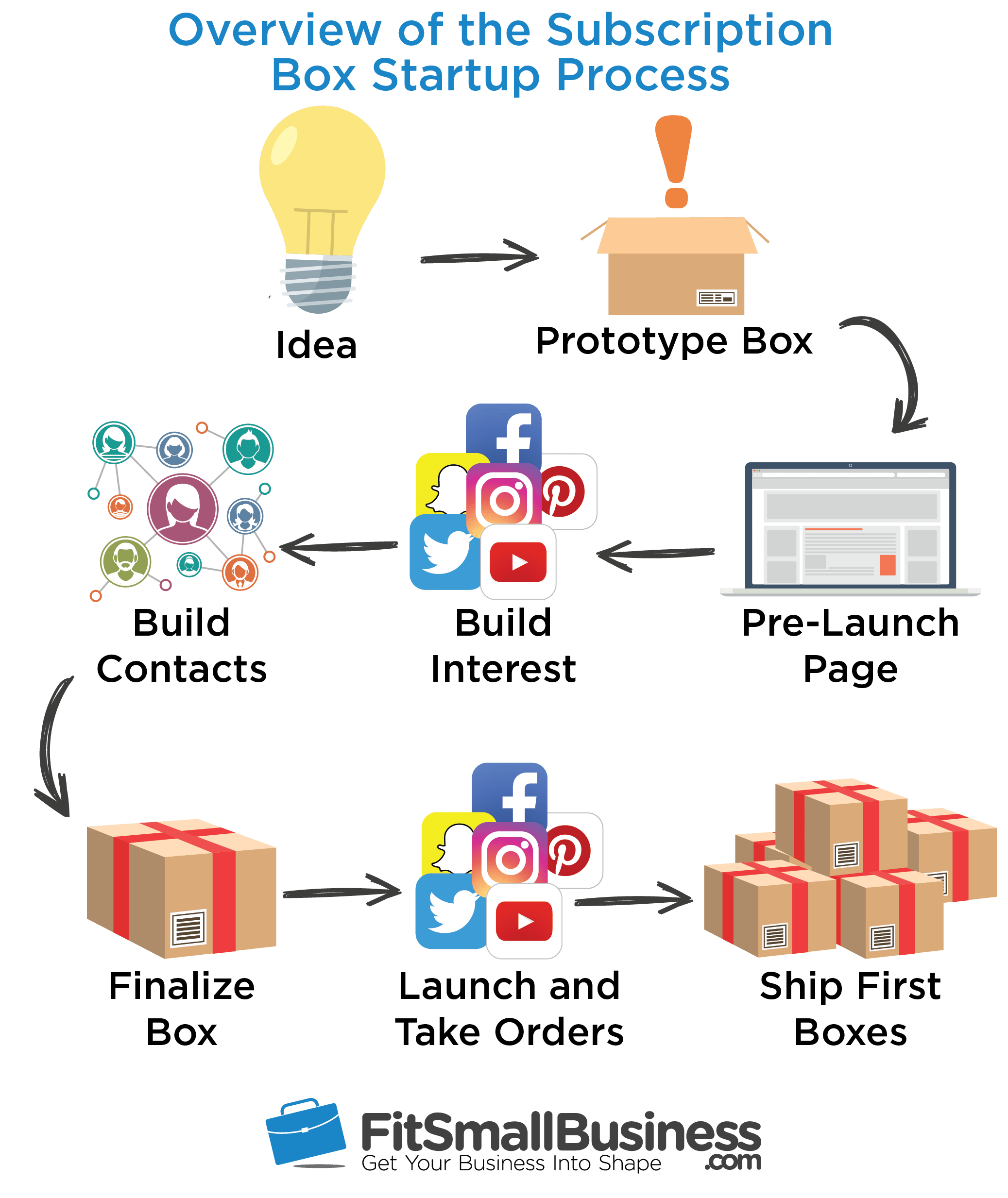 Business Step How To Start A Subscription Box Business In 5 Steps