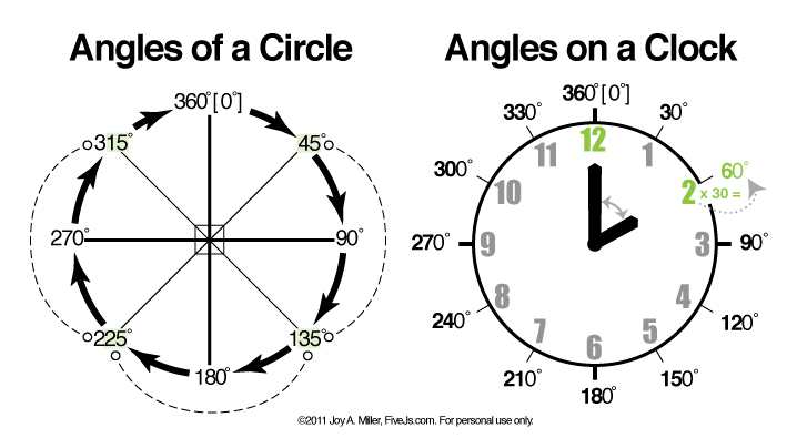 Learn and Memorize Angles, Free Chart  Flashcard Download