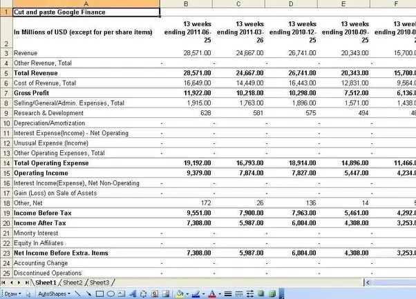 Prepare your financial statements, profit and loss account, balance