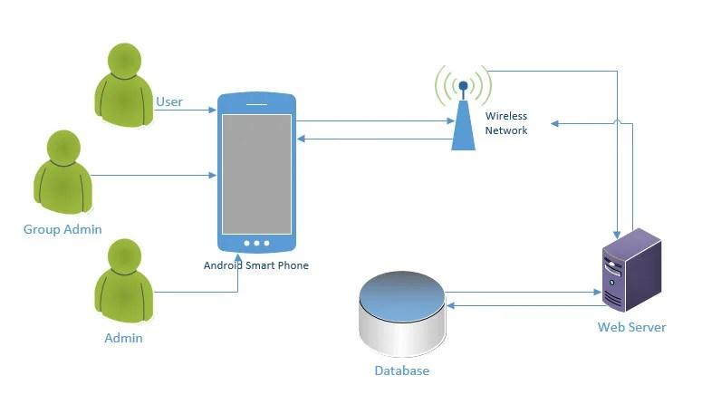 Write software documentation and uml diagram by Arujfatima