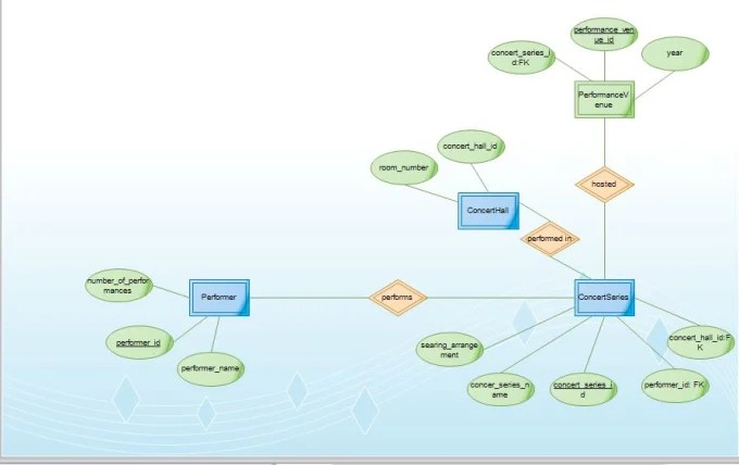 Creating entity relationship diagram er diagram by Harrismury