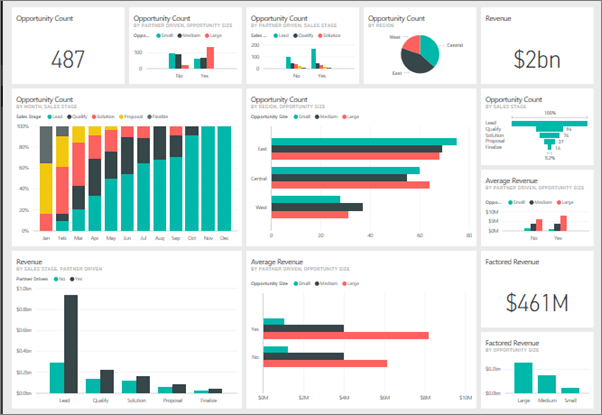 design create publish power bi dashboards reports all