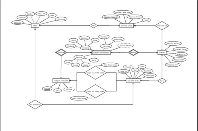 Create entity relationship diagram erd by Saar19