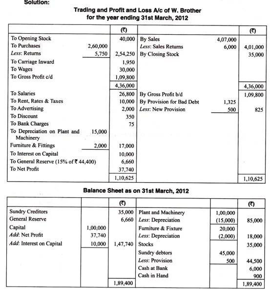 Prepare profit and loss account and balance sheet by Farhanashfaq - how to prepare profit and loss account