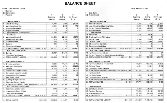 Create your balance sheet, profit and loss and cash flow by