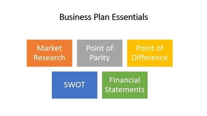 Write ready to use business proposals with financial statements by