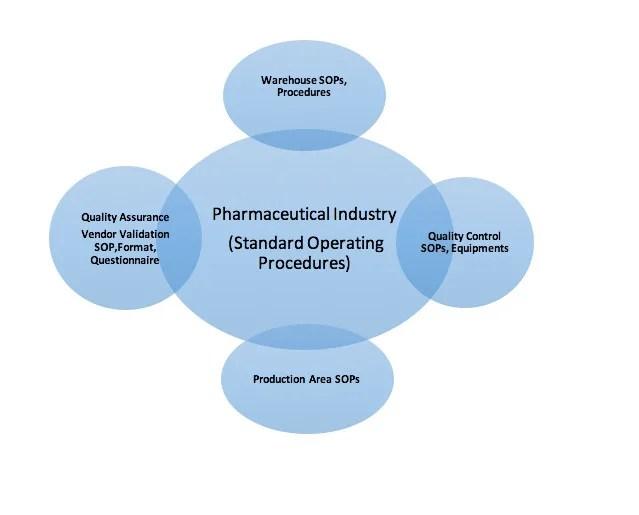 Prepare pharma sop according to standard procedures by Tehreemnaeem