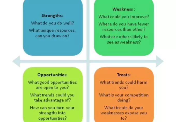 strength and weakness examples