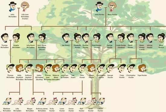 Draw your family tree gift poster by Smartdigit