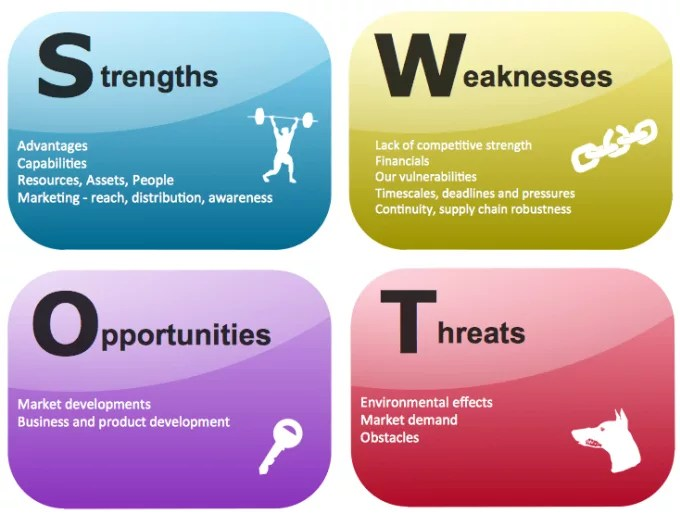 Create a swot analysis and 1 strategic initiative by Williams_kt