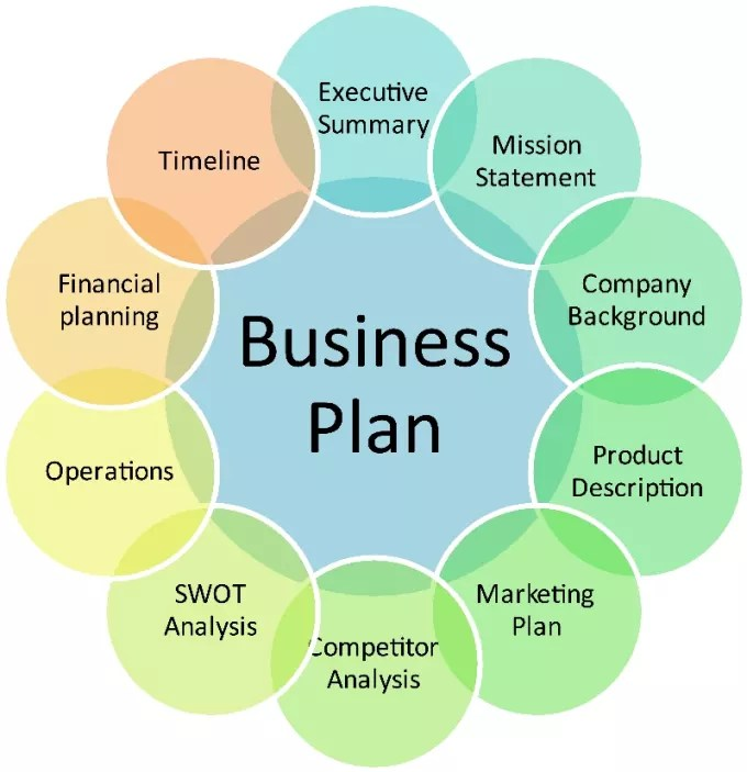 Write an investment business plan or proposal by Translogic - professional business plan