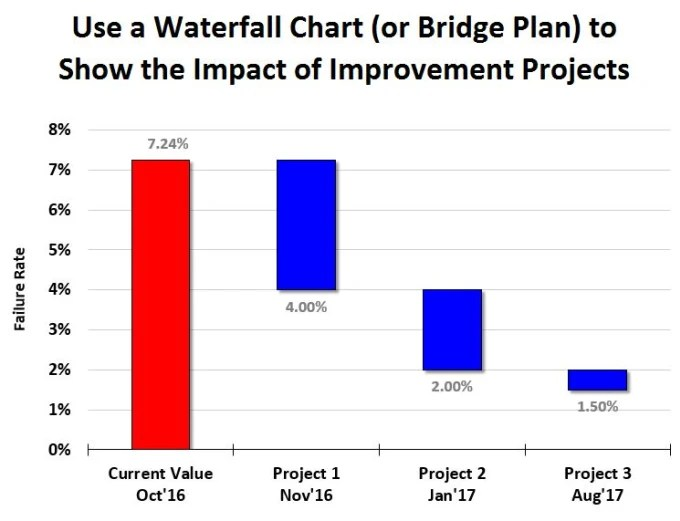 Create a waterfall chart or bridge plan in excel by Patrou
