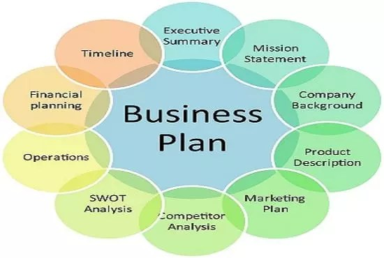 Business Plan, write a funding plan, investor plan