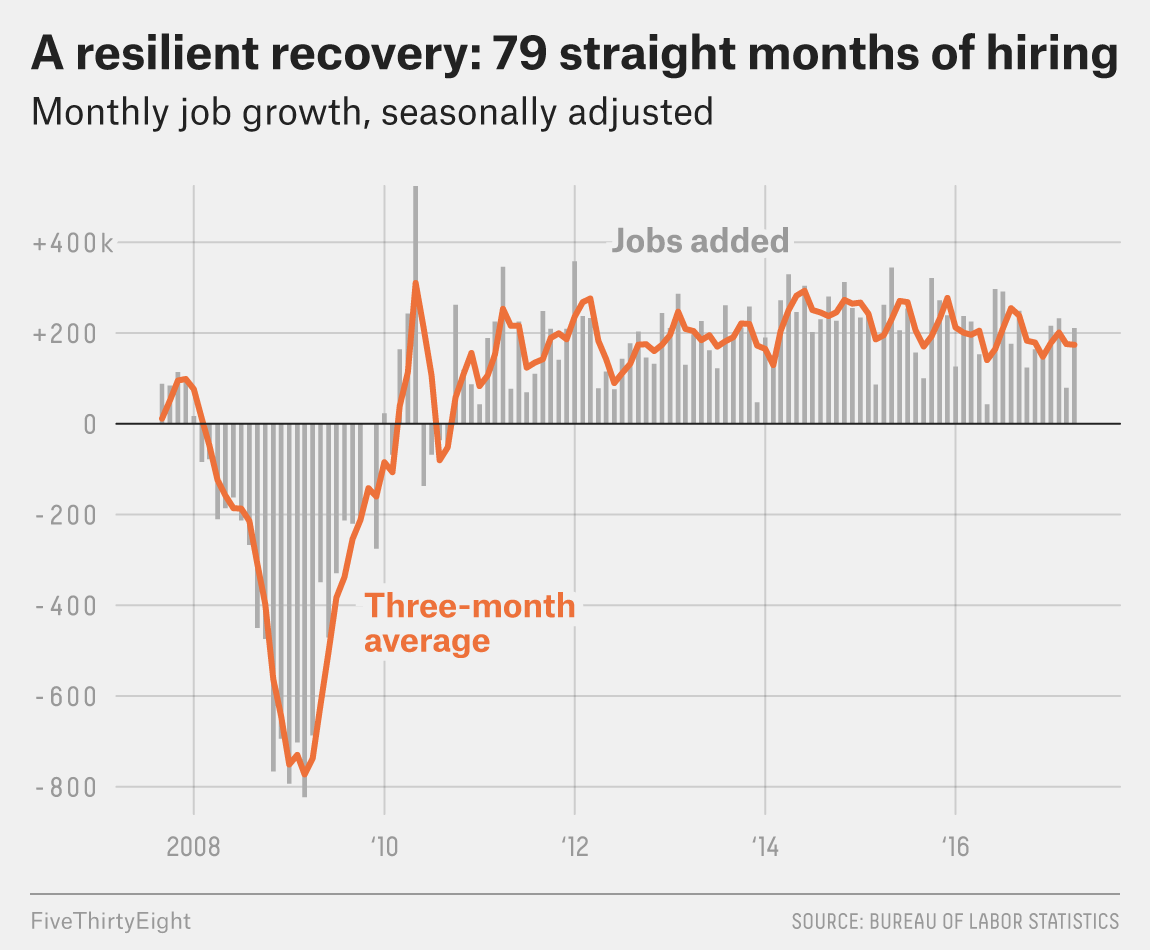 Jobs Работа The U S Job Market Is On A Historic Growth Streak Fivethirtyeight