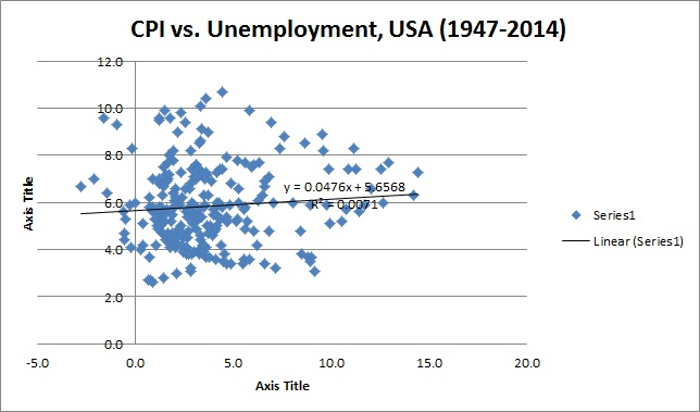 The Phillips Curve Timelessly Misleading Fixing the Economists