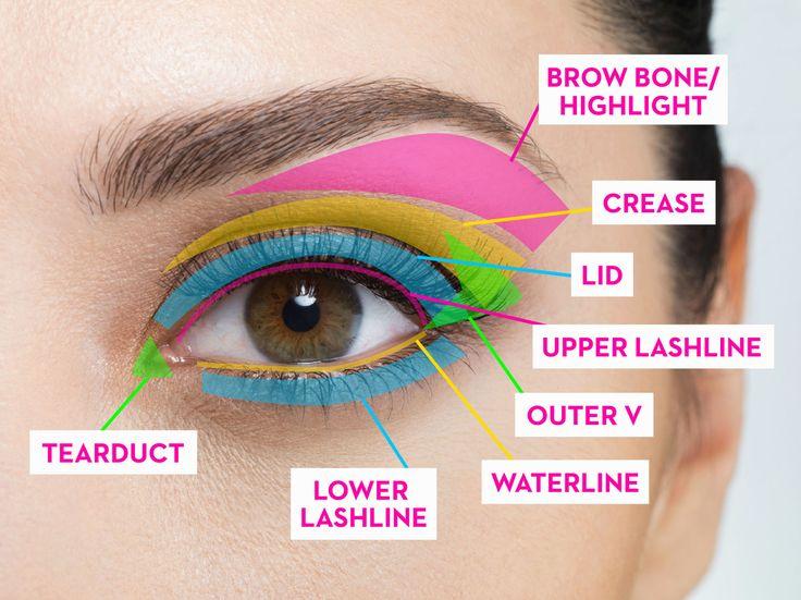 Best Ideas For Makeup Tutorials  Eyeliner, eye shadow, blending