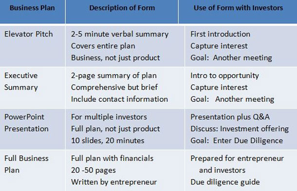 Business Plans Why Write Them? When to Use Them? - Flathead Beacon - 5 minute business plan