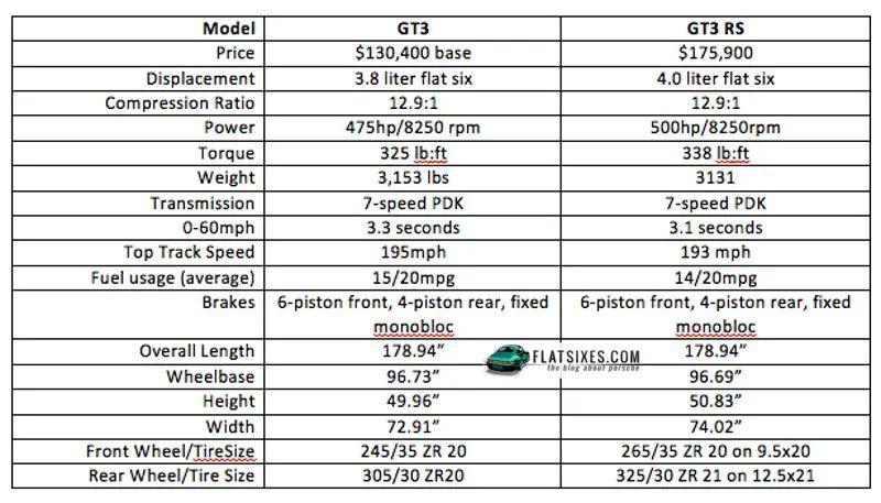 porsche 911 gt3 engine