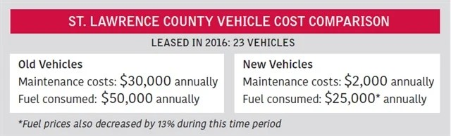 Leasing A Budget  Maintenance Solution for Government Fleets - compare leasing prices