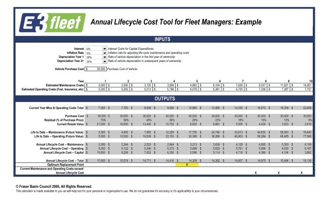 Determining the Optimal Lifecycle for Truck Fleets - Operations