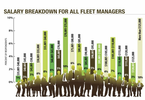 Fleet Managers\u0027 Salaries Continue to Rise - Operations - Automotive