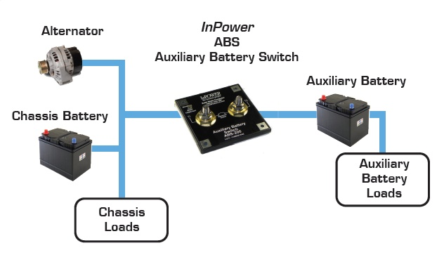 ABS Series Auxilliary Battery Switch - Utility Fleet - Work Truck Online
