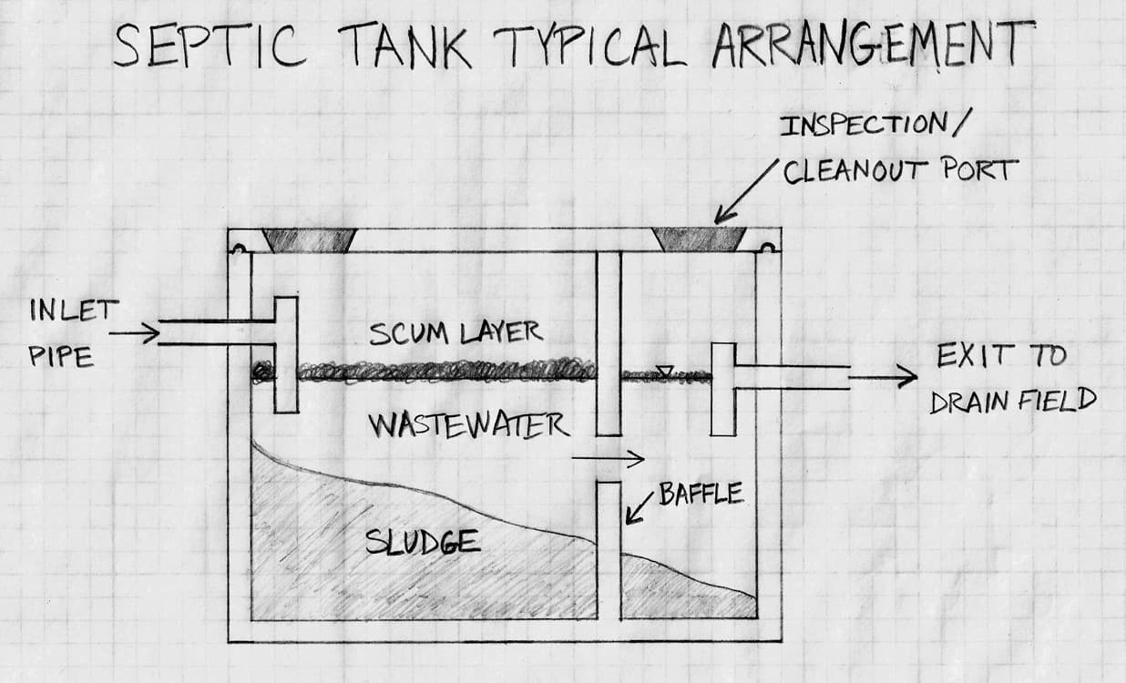 Admin author at fletchers plumbing contracting inc for Septic tank plumbing problems
