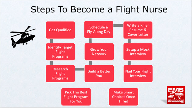 How To Become A Flight Nurse \u2013 EMS Flight Safety Network - air ambulance nurse sample resume