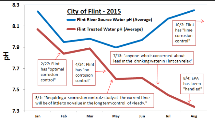 Figure 2. Data submitted by City of Flint to MDEQ, that illustrates the net effect of lime/CO2 treatment to reduce the pH, to increase the corrosivity of Flint River water. MDEQ quotes about the corrosion control situation in Flint indicated by arrows.